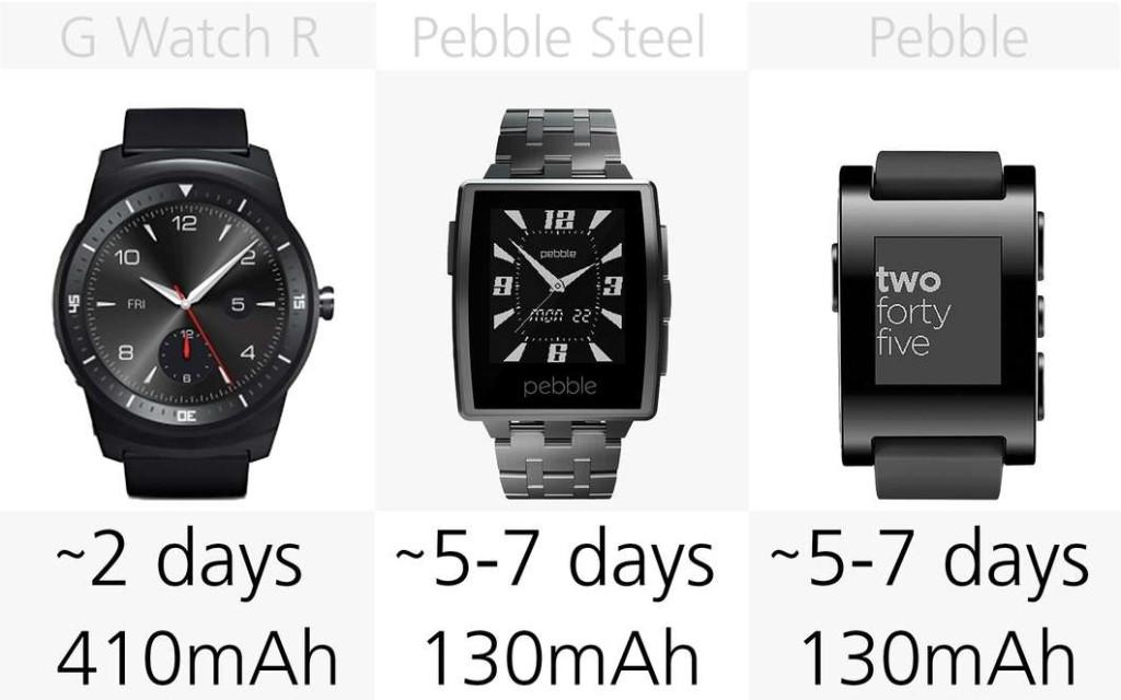 comparazione batteria smartwatch recensioni