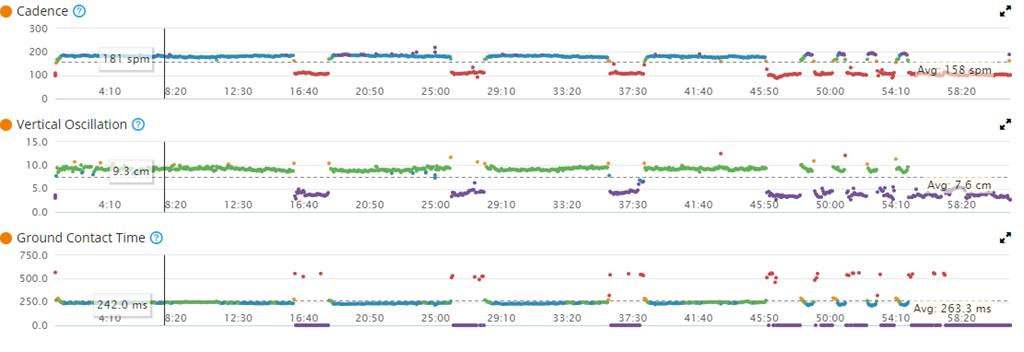 running dynamics 920 xt statistiche